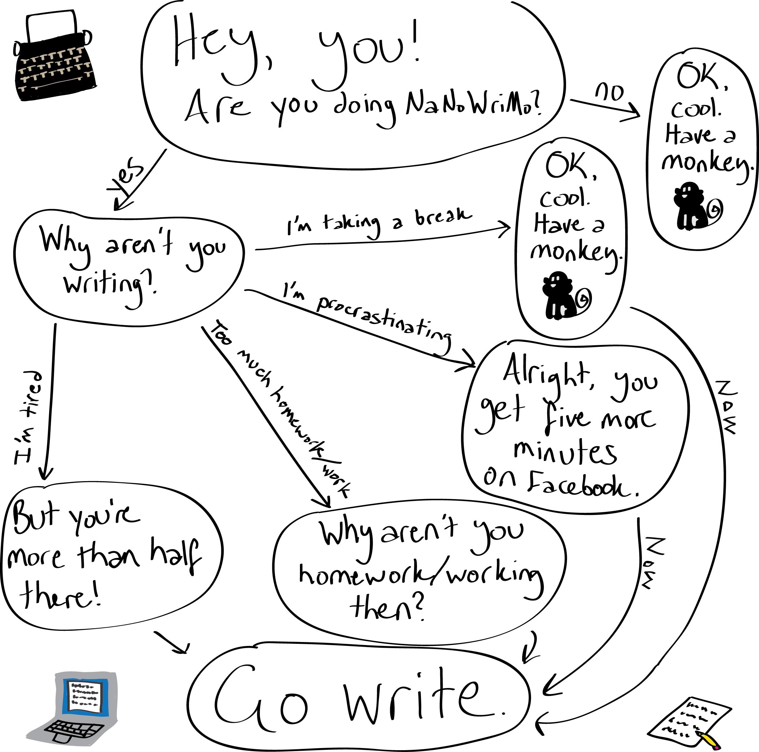 I'm having a writing problem?